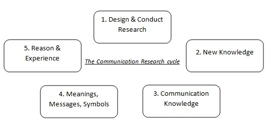 communication research definition