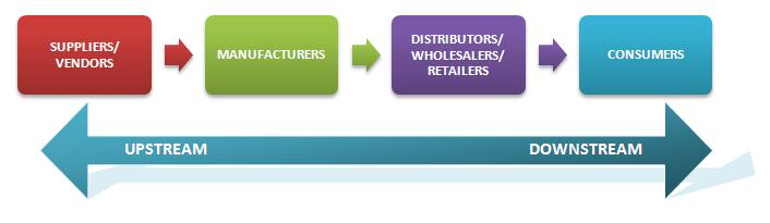 The following diagram represents the typical supply chain of a company ...