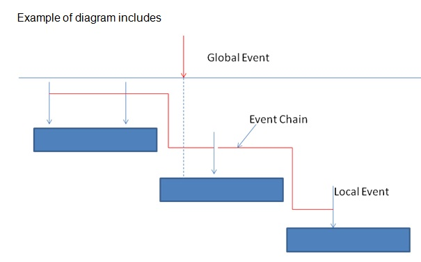 Event Chain Diagram Definition It Systems Dictionary Mba Skool