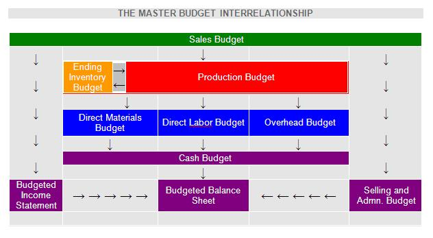 Master budget Definition | Finance Dictionary