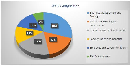 Senior Professional In Human Resources Sphr Definition