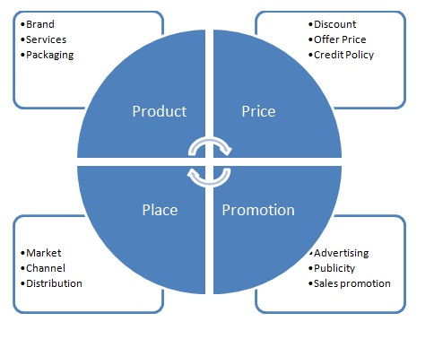 4 Ps Of Marketing Product Mix Definition Marketing
