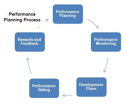 Performance Planning Definition Human Resources Hr