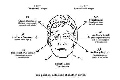 nonverbal listening patterns Nonverbal communication is the act of conveying a thought, feeling, or idea  through physical gestures, posture, and facial expressions a study.