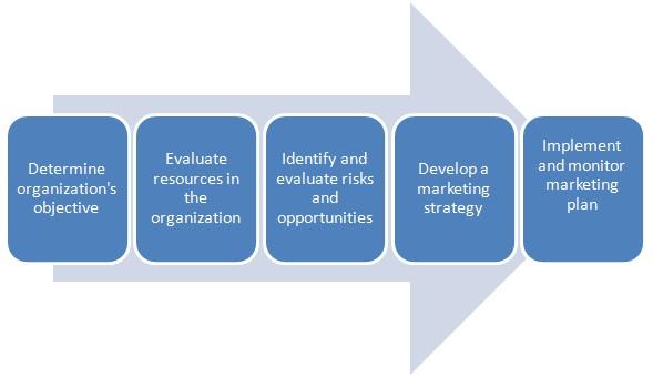 marketing planning definition