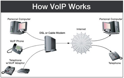 Illustration (How VoIP works)