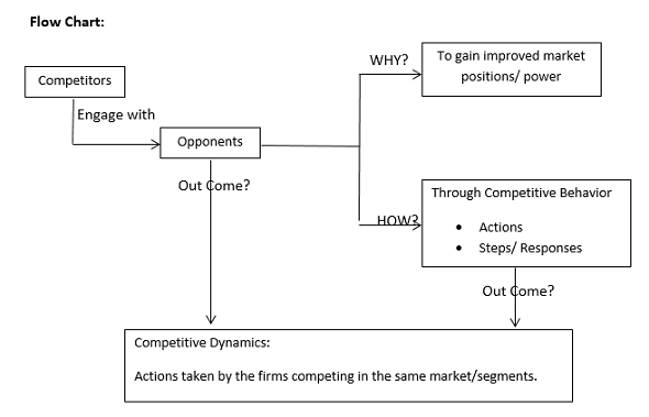 market commonality definition