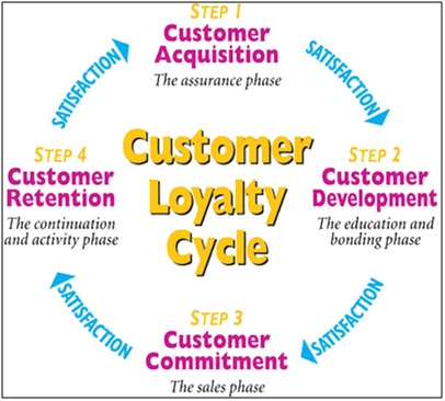 Customer Loyalty Definition Marketing Dictionary Mba Skool Study Learn Share