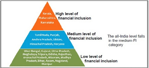 Financial inclusion research paper