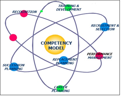 process mapping skills with 7527 Evolving Role Of  Petency Mapping In Hr on petency Frameworks further Evaluation For Impact And Learning Asia Value Advisors Nov 6 2014 likewise Hrm Job Analysis 24378185 furthermore 20140526153434 42294839 Why Bas Should Learn Business Process Modeling Bpm further Transformation Planning Workshop Template.