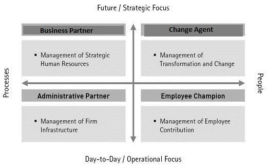 hrm as a strategic partner Free essay: case for human resources as a strategic partner in an era of organizational flux due to competition and globalization, companies and employees.