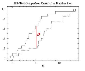 Kolmogorov Smirnov Two Sample Test Definition | Statistics ...