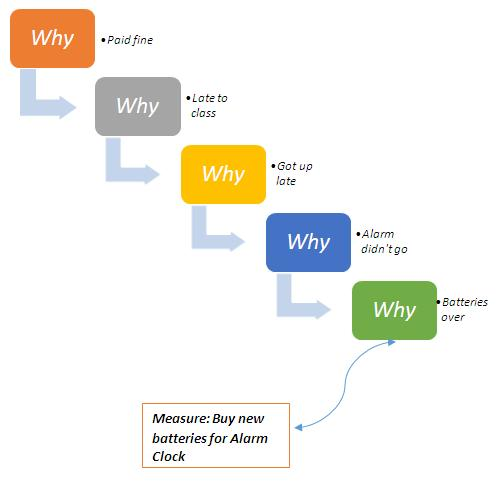 5 Whys Definition | Operations & Supply Chain Dictionary | MBA ...
