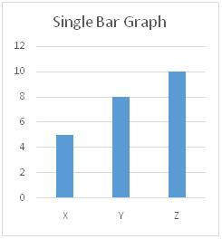 bargraph1 bar graph definition statistics dictionary mba skool study learn