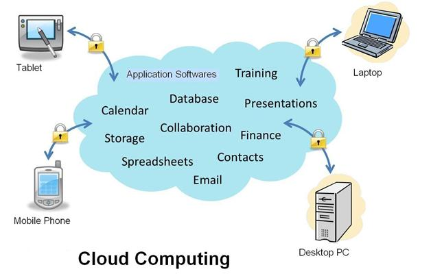 Cloud computing definition it systems dictionary mba skool definition cloud computing ccuart