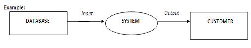 context level data flow diagram definition   it  amp  systems    it is also known as level  flow diagrams  a level  diagram shows and explains the main processes in the system
