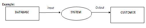 Context level data flow diagram definition it systems dictionary definition context level data flow diagram ccuart Images
