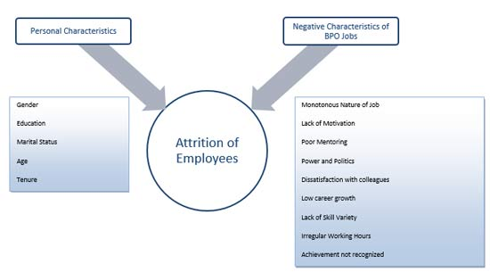 employee retention in bpo sector Employee turnover in the business process outsourcing industry in india abstract in this chapter, we explore the problem of high turnover in the high-tech bpo sector in india, where relatively.