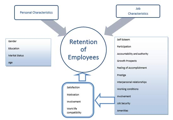 a study on employee retention in retail sector The worst problem in the retail industry turnover yet turnover is just as bad for the store as it is for employees a study by the center for american progress found that it costs, on average, $3,328 employee retention.