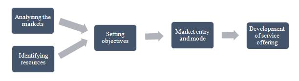 market entry strategy definition