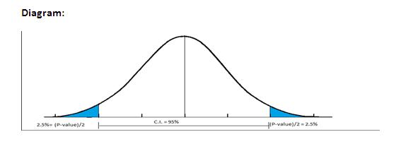 how to find p value in statistic