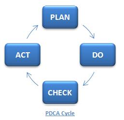 Pdca Cycle Definition Operations Amp Supply Chain