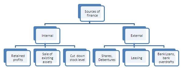 Hence, This Concludes The Definition Of Sources Of Finance Along With Its  Overview.