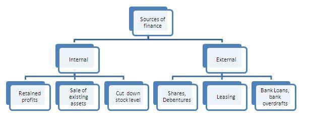 usyd finance major term sale
