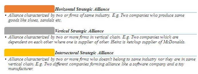 Synergistic Strategic Alliance Definition Marketing Dictionary