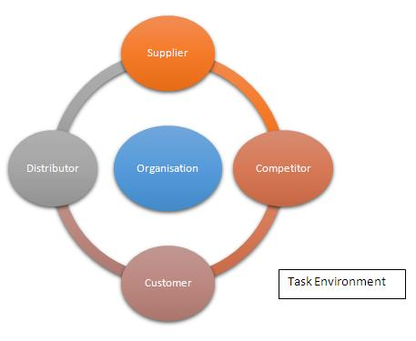 Task Environment Definition Marketing Dictionary Mba