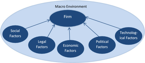macro environment factors on cinema Two more factors, the environmental and legal factor, are defined within the pestel analysis (or pestle analysis) the segmentation of the macro environment according to the six presented factors of the pestel analysis is the starting point of the global environmental analysis.