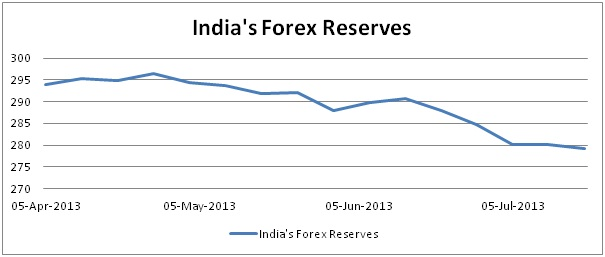 Forex reserves of india 2013