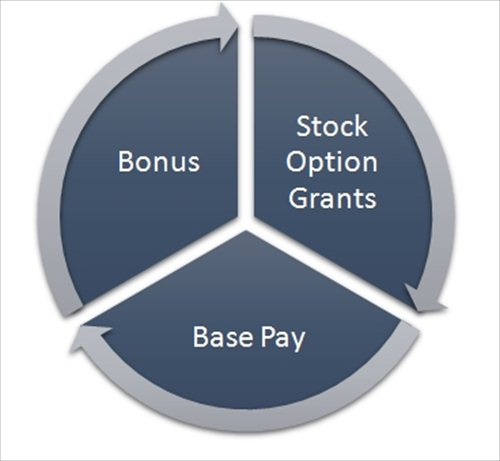Problems with stock options as compensation