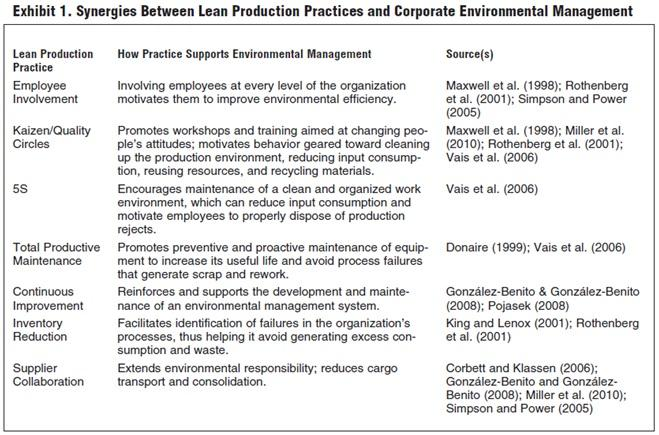 green manufacturing case studies in lean and sustainability