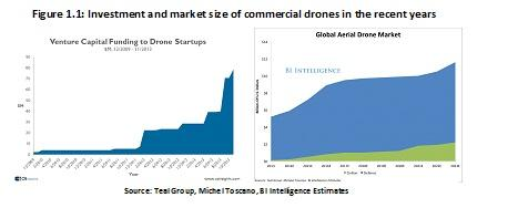 Drones - The Present and Future of Robotics in Logistics ...