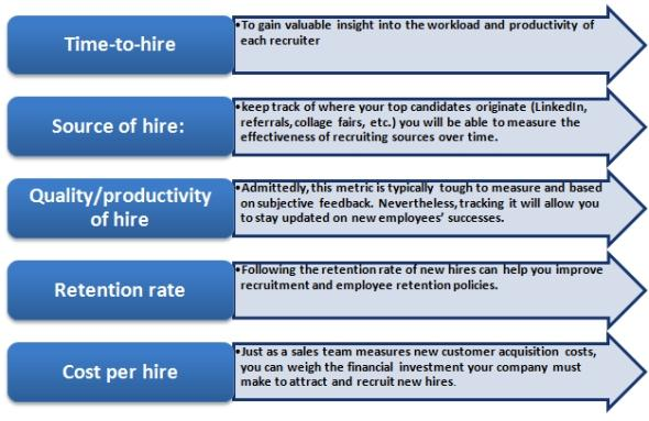 Strategic Workforce Planning Impact Of Hr Metrics And Business