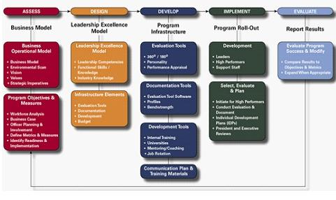 Strategic Workforce Planning Impact Of HR Metrics And Business - Succession plan template and guide