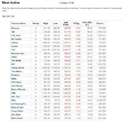 active stocks definition finance dictionary mba skool study