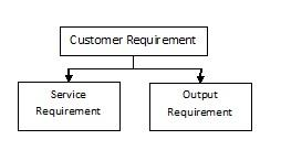 service requirements intangible aspects of purchasing a product that a customer expects to be fulfilled it consists of elements like on time delivery