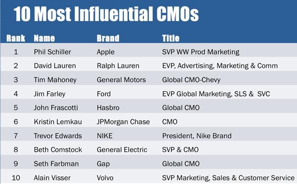 Good Hence, This Concludes The Definition Of Chief Marketing Officer (CMO) Along  With Its Overview.