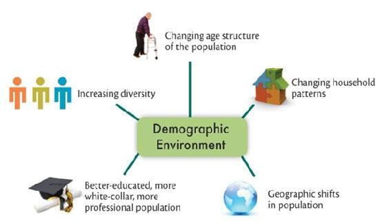Environmental Factors Leading to Civilization Along the Nile Paper