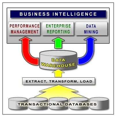 Data Mining Dissertation