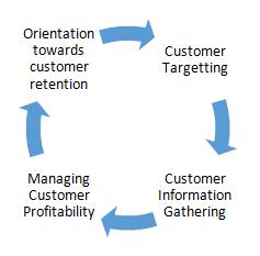 Customer Orientation Definition Marketing Dictionary
