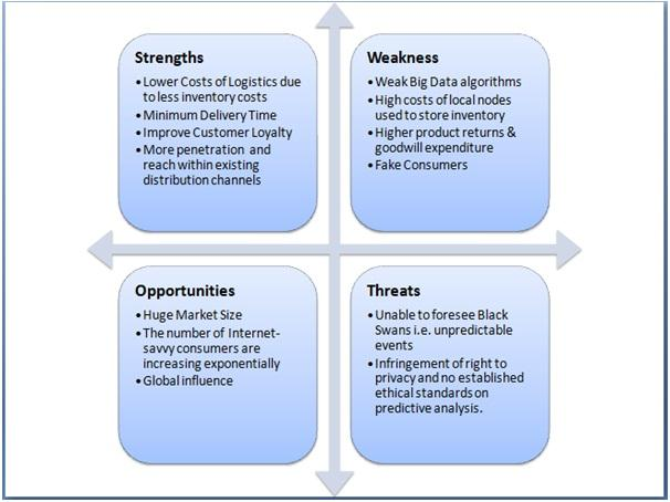 free bmw swot analysis Bmw swot analysis & matrix provide insight into strategy,internal  stable free  cash flow provides opportunities to invest in adjacent product segments.