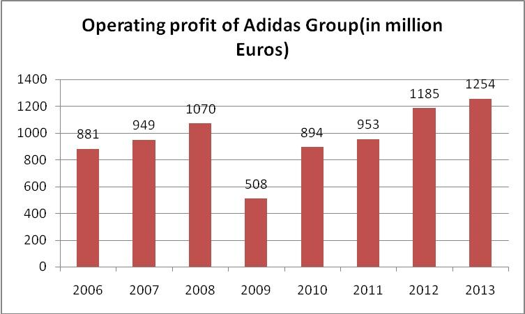 Adidas Shoes Revenue