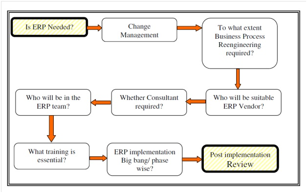 information system flexibility and the cost efficiency of business processes essay Reengineering business processes - information technology is a key ingredient in reengineering business operations by enabling radical changes to business processes that dramatically improve their efficiency and effectiveness.