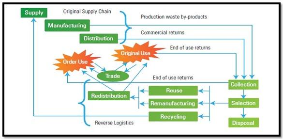 reverse supply chain practices