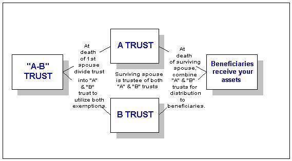 A B Trust Definition Finance Dictionary Mba Skool Studylearnare