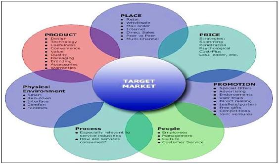 7 os of marketing The field of consumer behavior studies how consumers (individuals and groups) select, buy, use, and dispose of goods, services, ideas to satisfy their needs.