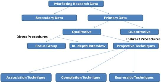 Qualitative Market Research Definition Marketing